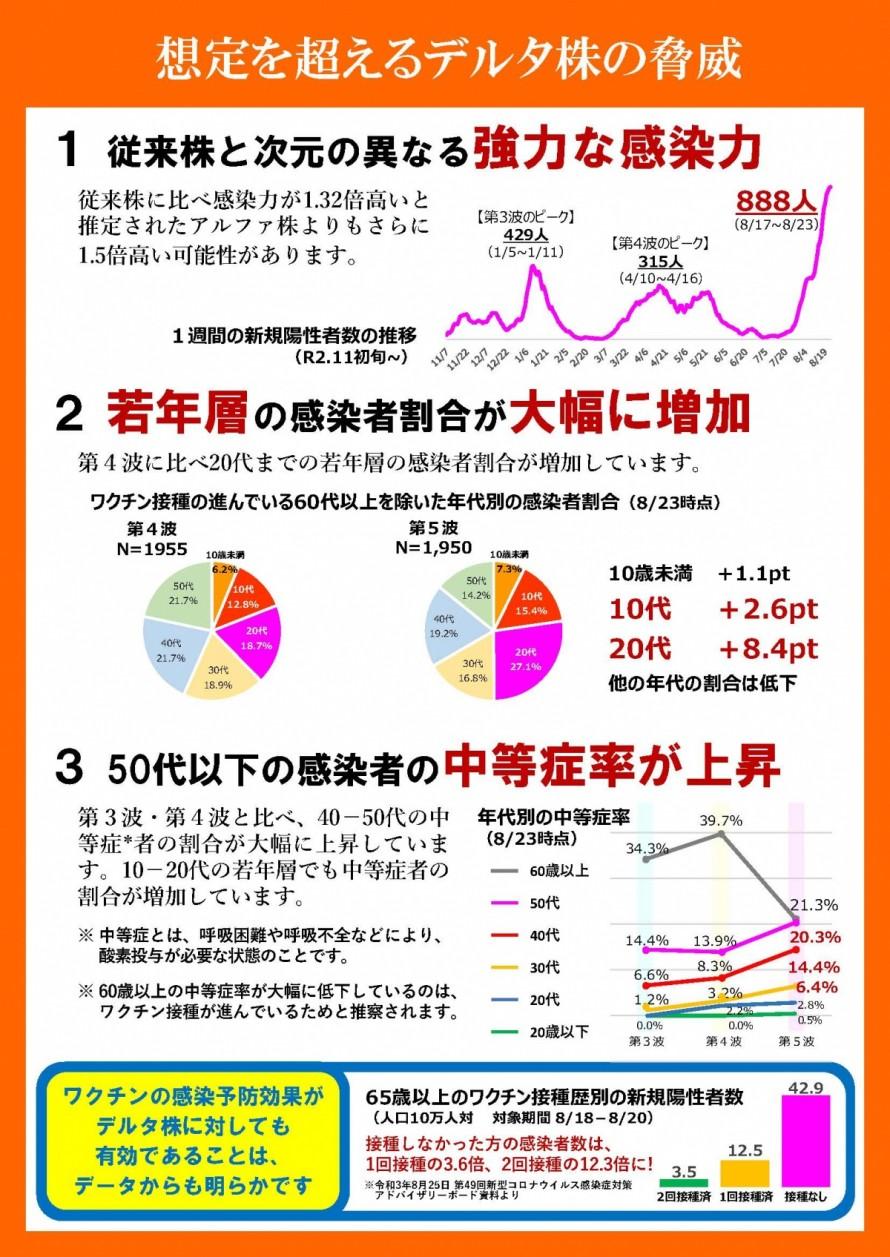 「新型コロナ『デルタ株』と闘う共同宣言」 長野県 リックス