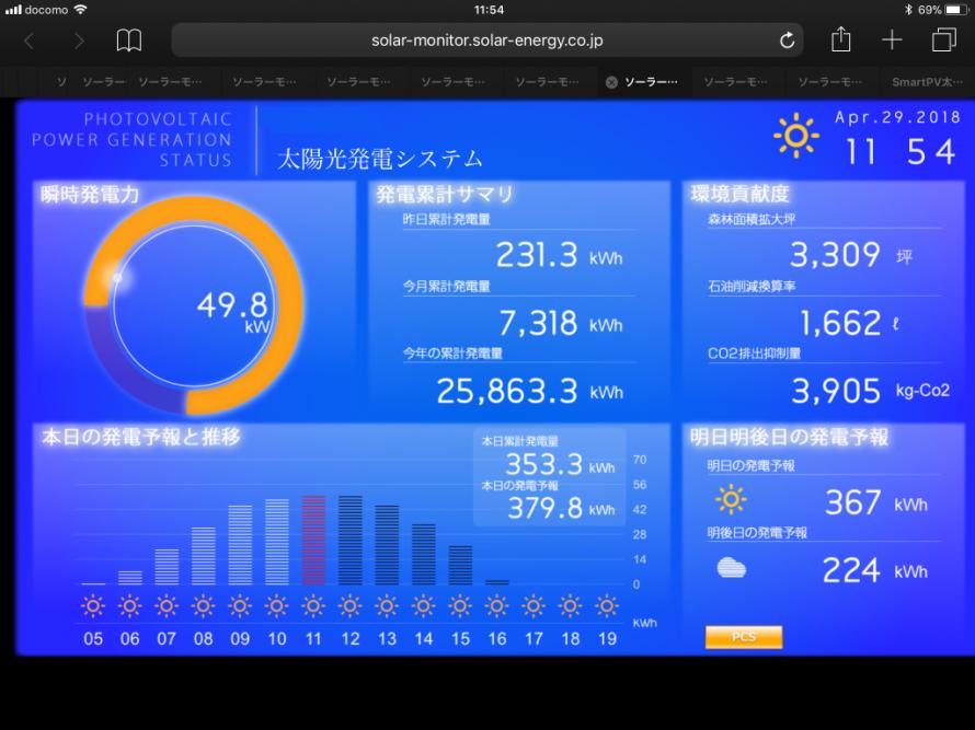 太陽光発電 遠隔監視システム