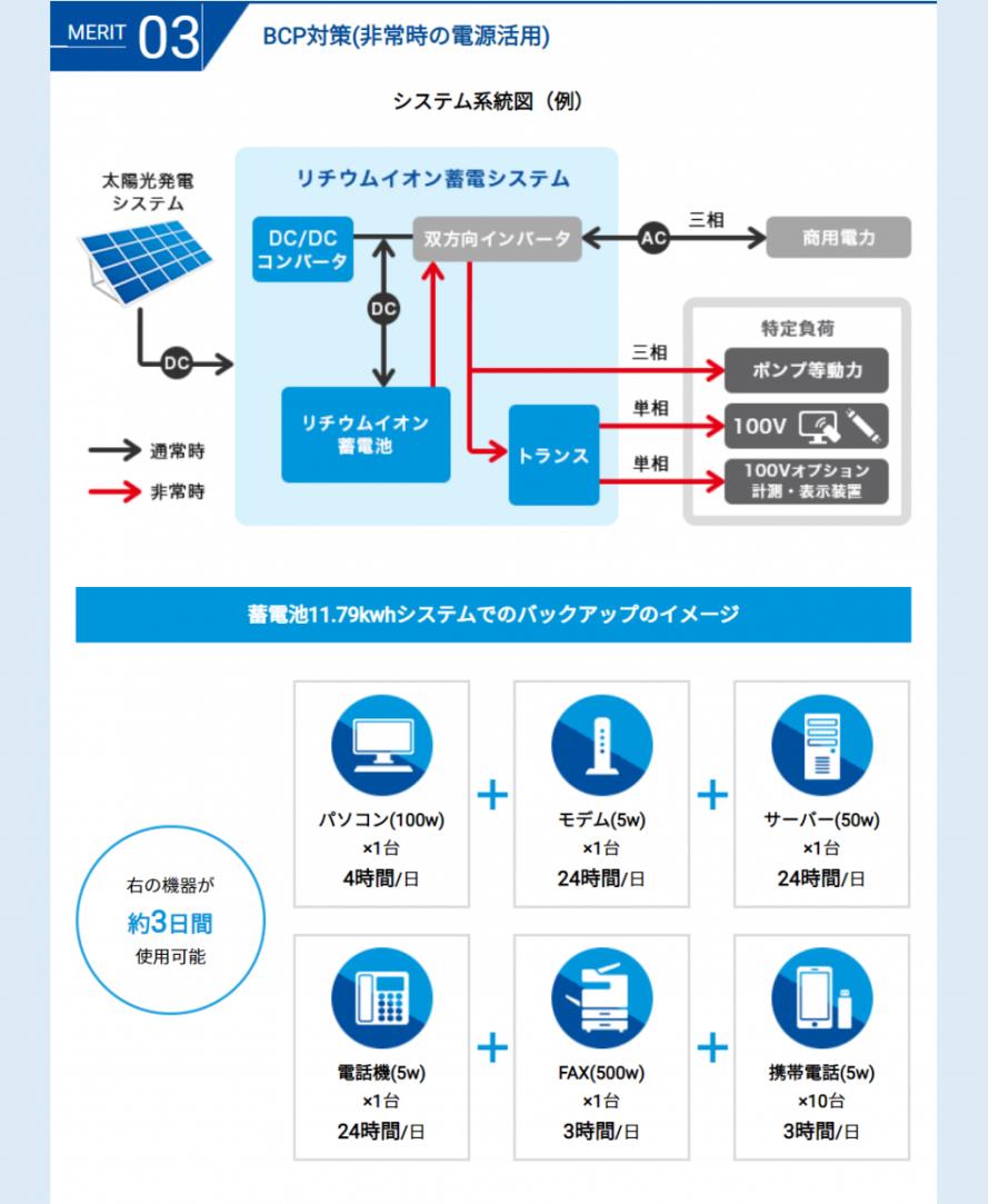 自家消費型太陽光発電 株式会社リックス 長野県 飯田市